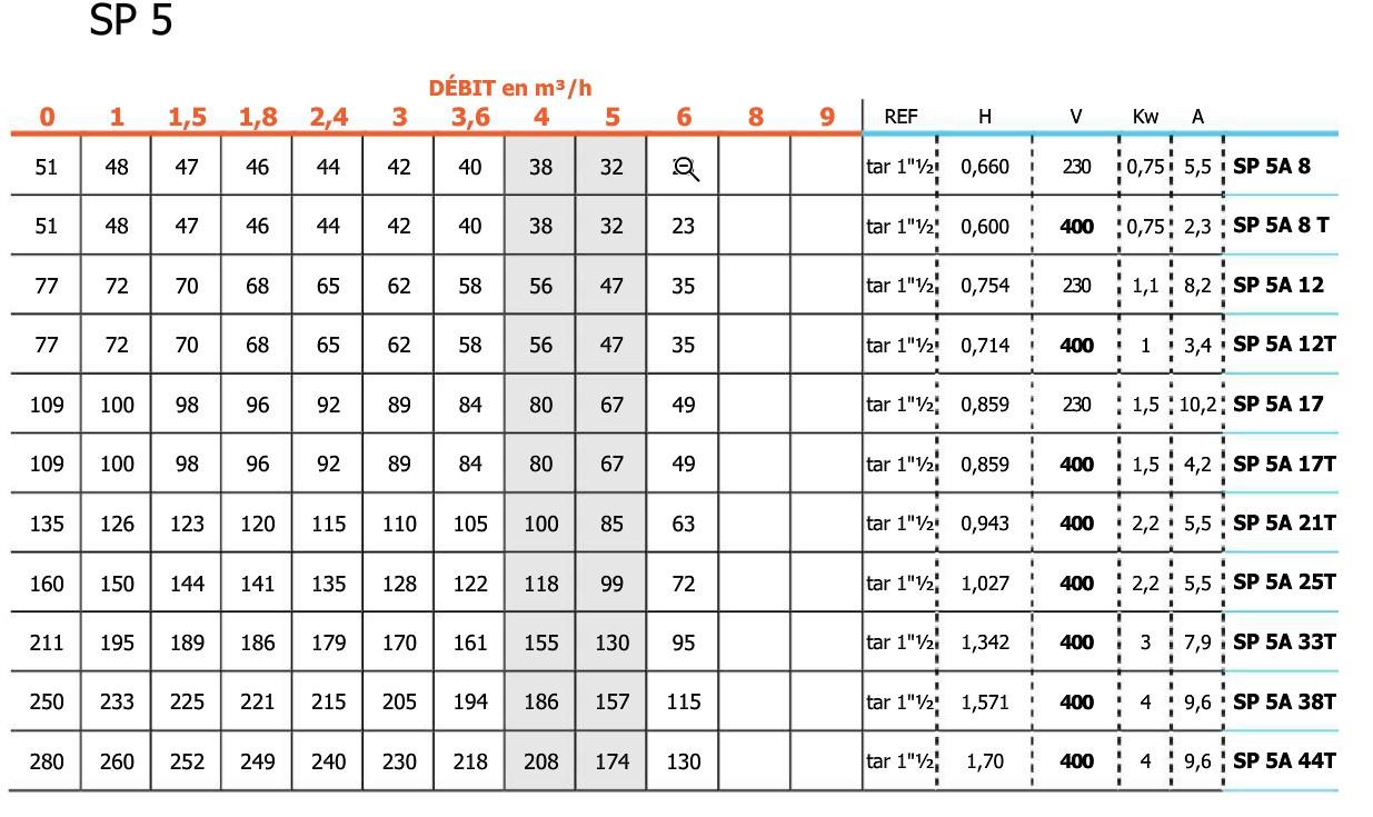 pompe grundfos sp5a-8 monophas u00e9e