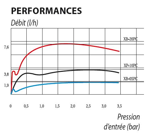 Tableau de performance Goutteur auto-regulant Rain Bird