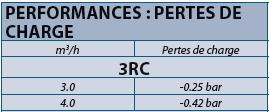 Tableau de performance clapet vanne 3RC Rain Bird