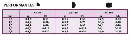 Tableau de performance micro-asperseurs XS Rain Bird